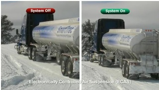 Electronically Controlled Air Suspension