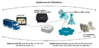 SkyWave Garmin FMI Solution