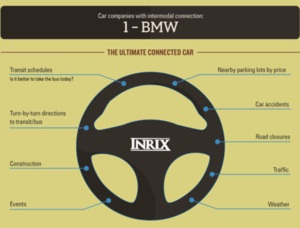 INRIX Partners with BMW