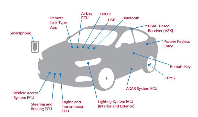 Intel_McAfee_Automotive_Cybersecurity