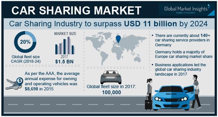 Car Sharing Market To Rach Usd 11 Billion By 2024 Telematics Wire