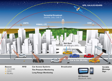 Continental and Cisco to offer Connected Vehicle solution