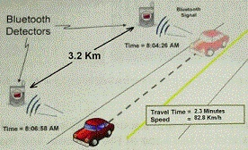 Bluetooth Technology_Canada