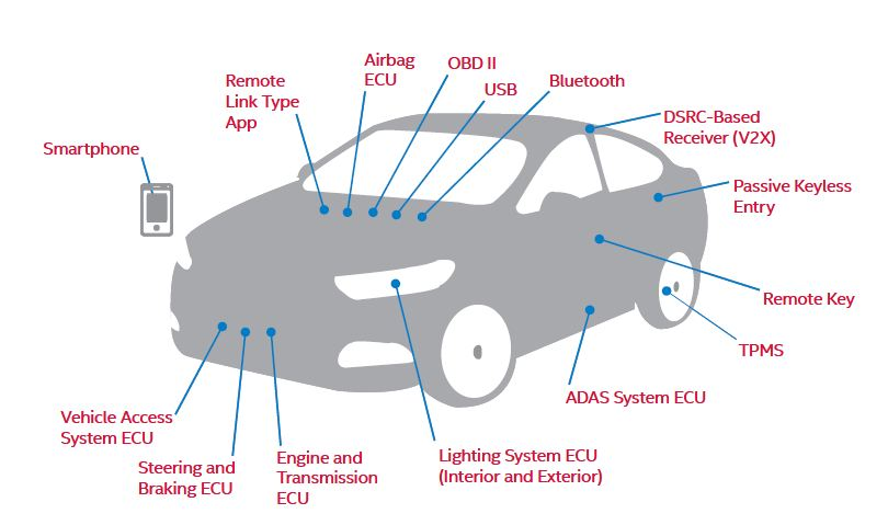 Intel_McAfee_Automotive_Cybersecurity