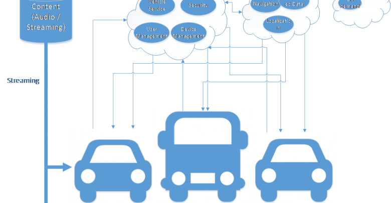 Photo of SOA, Network Protocols and Connected Car Framework for Future Vehicles