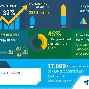 COVID-19 Impact and Recovery Analysis- Autonomous Bus Market 2020-2024 | Growing Developments In Autonomous Vehicle Corridors to Boost Growth | Technavio