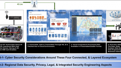 Photo of Cyber Security ecosystem in the world of IoT & shared mobility