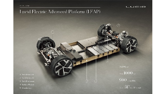 Lucid Motors' proprietary electric drivetrain technology powers record-setting performance and industry-leading efficiency in the Lucid Air