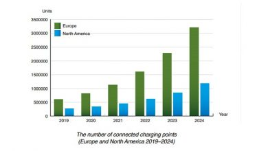 Photo of The number of connected EV charging points in Europe and North America to reach 4.4 million by 2024