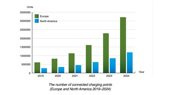 The number of connected EV charging points in Europe and North America to reach 4.4 million by 2024