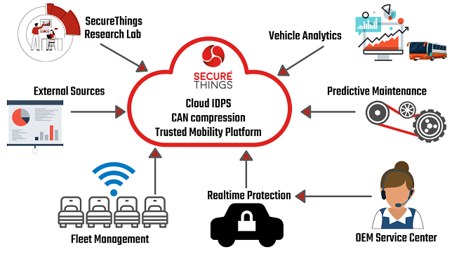 Cyber Security, Digital Twin and Trusted Mobility – By SecureThings