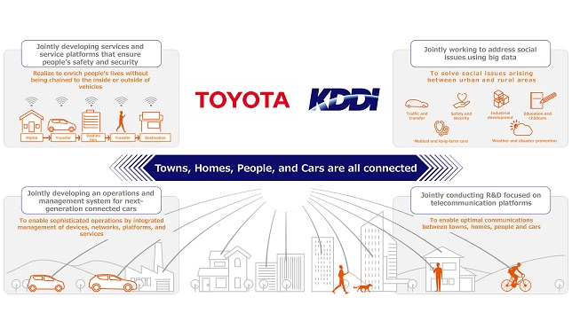 Agreement on new business and capital alliance between Toyota Motor Corporation and KDDI Corporation