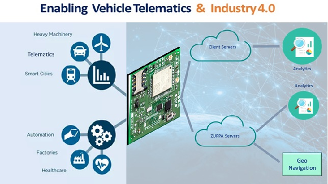 ZUPPA's Cutting EDGE Data Acquisition Platform For Telematics & IoT