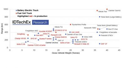 Photo of Electric trucks charging towards zero-emission: New IDTechEx report forecasts the eTruck market