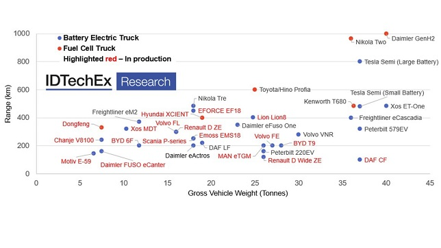 Electric trucks charging towards zero-emission: New IDTechEx report forecasts the eTruck market