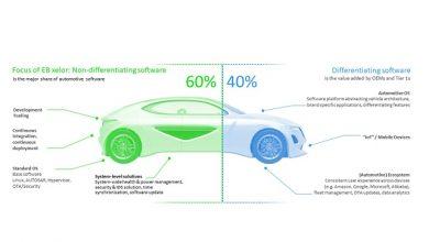 Elektrobit unveils industry-first software platform for next-gen vehicle electronics architectures