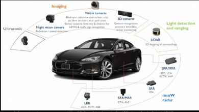 Photo of The Rapid Adoption of ADAS and the Challenges to Its Development Process