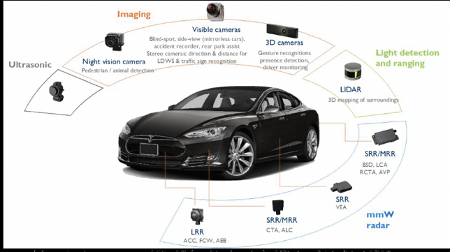 The Rapid Adoption of ADAS and the Challenges to Its Development Process