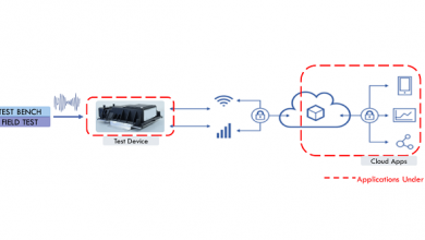 Validation of Connected Vehicle Solutions