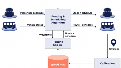 The Design, Calibration and Application of Traffic Speedmap For Ride Scheduling