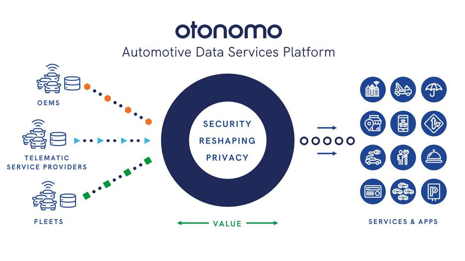Big Data and Data Analytics are Extending Arm of OEMs