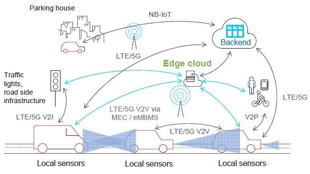 On 5G Networks and Mobile Edge Computing in Connected Vehicles
