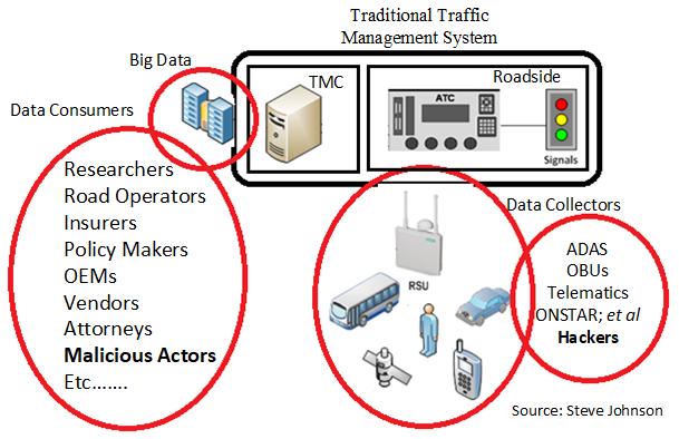 Big Data Needs Big Security