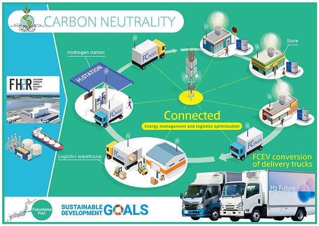 Fukushima Prefecture and Toyota begin discussions aimed at building a hydrogen-based city of the future in Fukushima Prefecture