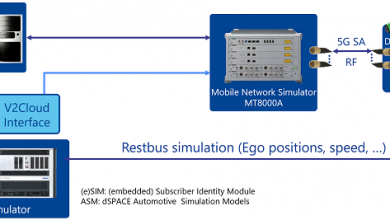 Anritsu and dSPACE to accelerate Simulation and Testing of 5G Automotive Applications – Joint Showcase at MWC 2021