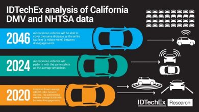 Autonomous Vehicle Day: IDTechEx discusses autonomous mobility-as-a-service (MaaS) is 2-3 years away, for real this time