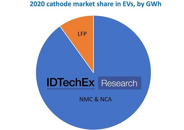 IDTechEx discusses technology development to drive long-term EV adoption