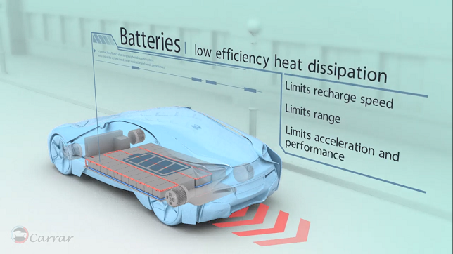 Gentherm leads investment in electric battery cooling technology maker Carrar