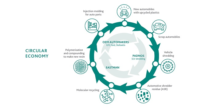 Eastman announces project with USAMP and PADNOS for fully circular recycling study in automotive market