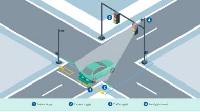 Traffic Signal Surveillance