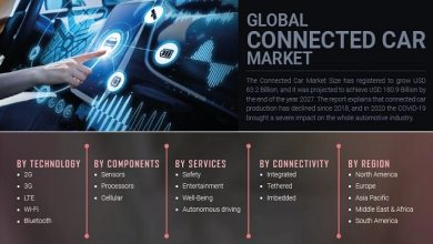 Connected Car Market: Increasing demand for efficient management practices report till 2027